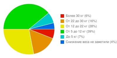 Сколько килограмм убрали пользователи программы курса SliMir