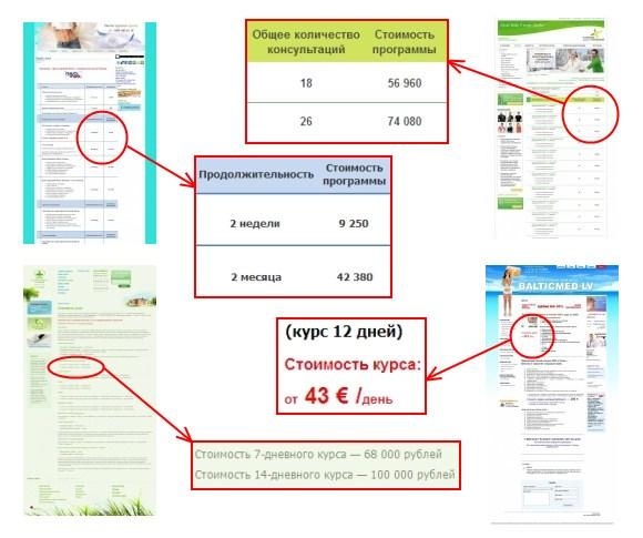 Сравнительный анализ стоимости различных курсов похудения
